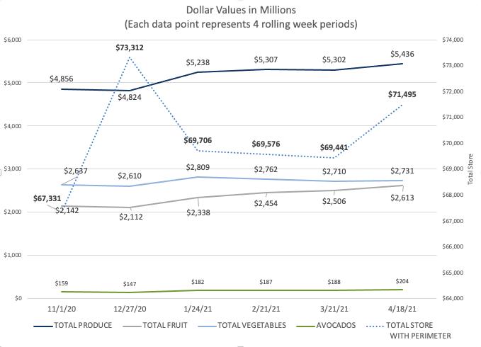 Dollar Value in Millions HAB